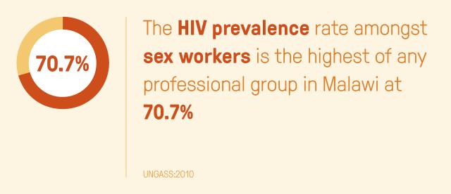 hiv-prevelance